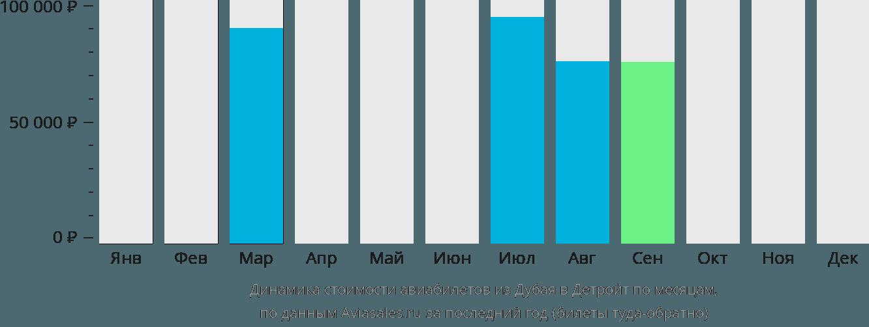 Динамика стоимости авиабилетов из Дубая в Детройт по месяцам