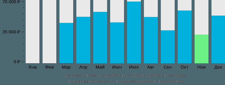 Динамика стоимости авиабилетов из Дубая в Дублин по месяцам