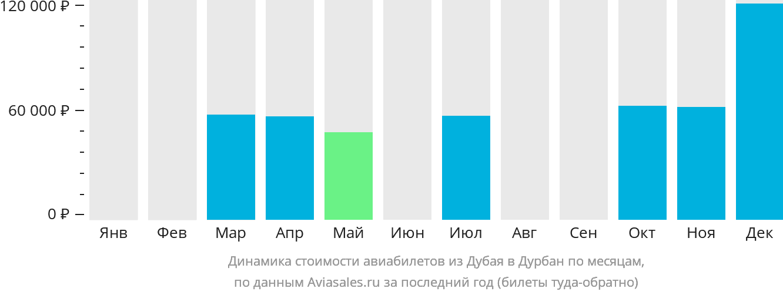 Динамика стоимости авиабилетов из Дубая в Дурбан по месяцам