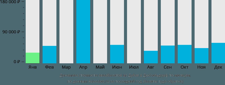 Динамика стоимости авиабилетов из Дубая в Дюссельдорф по месяцам