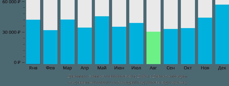 Динамика стоимости авиабилетов из Дубая в Давао по месяцам