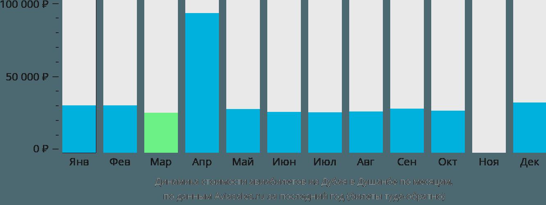 Динамика стоимости авиабилетов из Дубая в Душанбе по месяцам