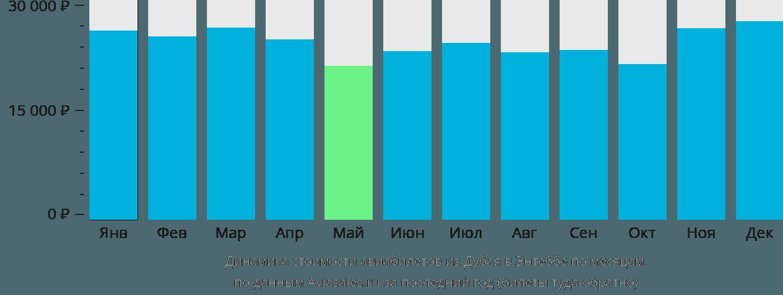 Динамика стоимости авиабилетов из Дубая в Энтеббе по месяцам