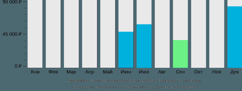 Динамика стоимости авиабилетов из Дубая в Эдинбург по месяцам