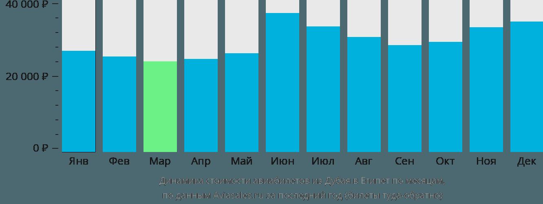 Динамика стоимости авиабилетов из Дубая в Египет по месяцам