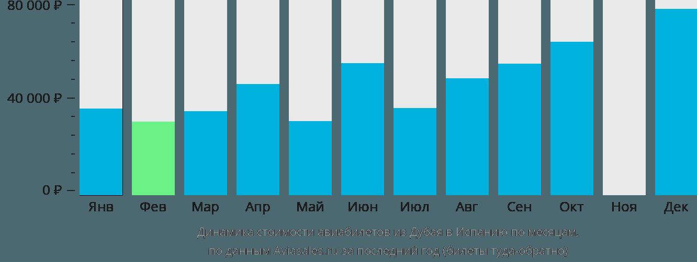 Динамика стоимости авиабилетов из Дубая в Испанию по месяцам