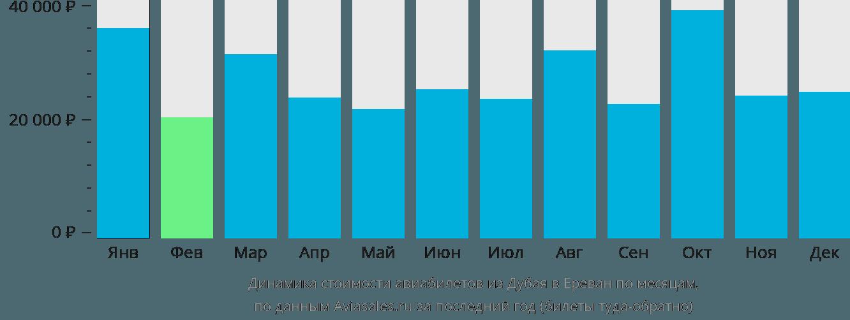 Динамика стоимости авиабилетов из Дубая в Ереван по месяцам