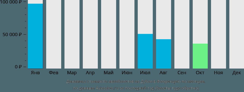 Динамика стоимости авиабилетов из Дубая в Флоренцию по месяцам