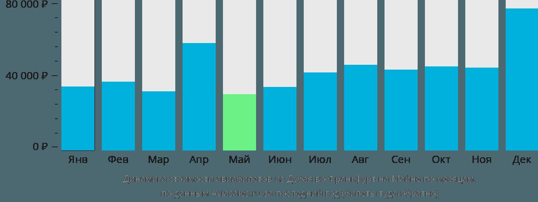 Динамика стоимости авиабилетов из Дубая во Франкфурт-на-Майне по месяцам