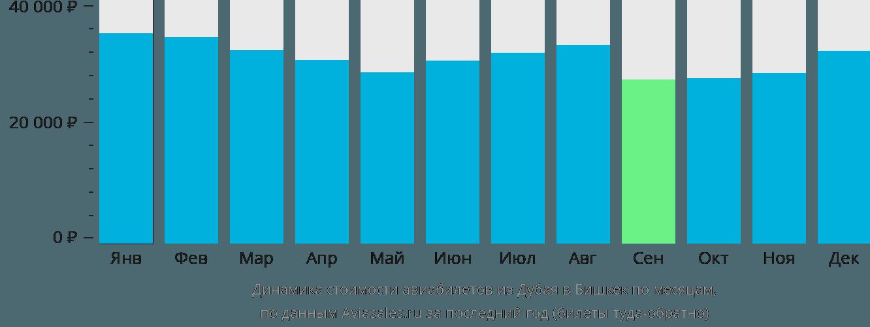 Динамика стоимости авиабилетов из Дубая в Бишкек по месяцам