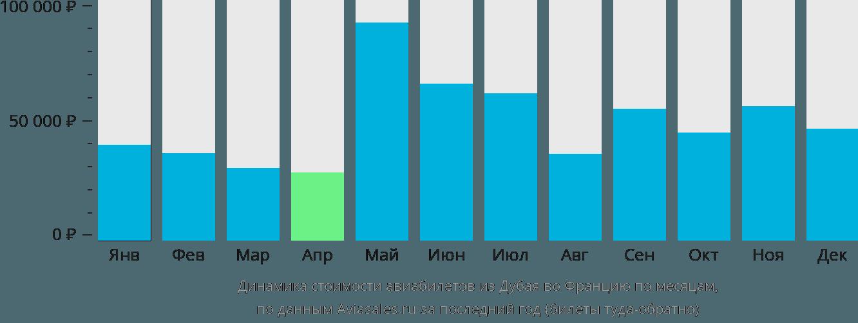 Динамика стоимости авиабилетов из Дубая во Францию по месяцам