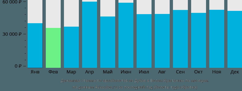 Динамика стоимости авиабилетов из Дубая в Великобританию по месяцам