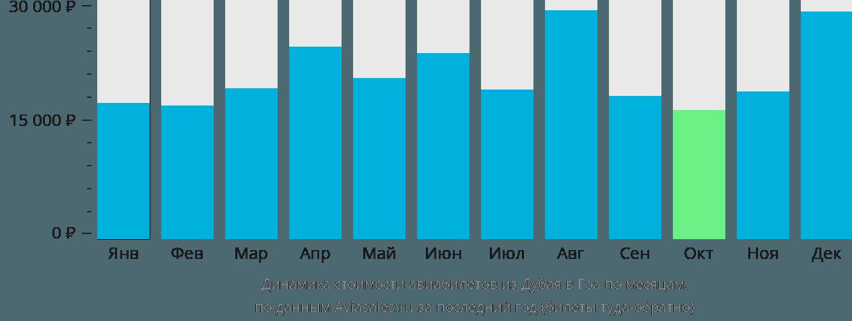 Динамика стоимости авиабилетов из Дубая в Гоа по месяцам