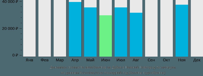 Динамика стоимости авиабилетов из Дубая в Нижний Новгород по месяцам