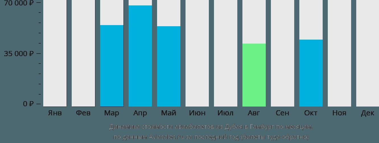 Динамика стоимости авиабилетов из Дубая в Гамбург по месяцам