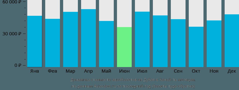 Динамика стоимости авиабилетов из Дубая в Ханой по месяцам