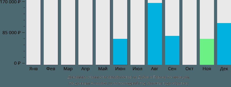 Динамика стоимости авиабилетов из Дубая в Гавану по месяцам