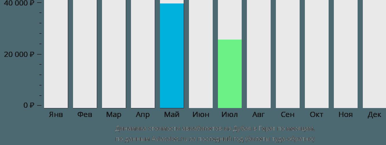 Динамика стоимости авиабилетов из Дубая в Герат по месяцам