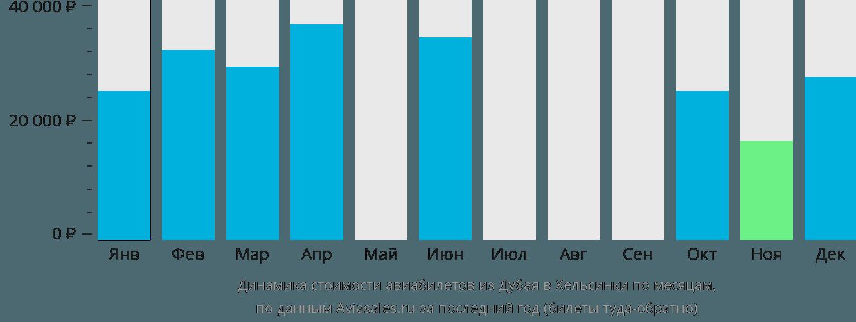Динамика стоимости авиабилетов из Дубая в Хельсинки по месяцам