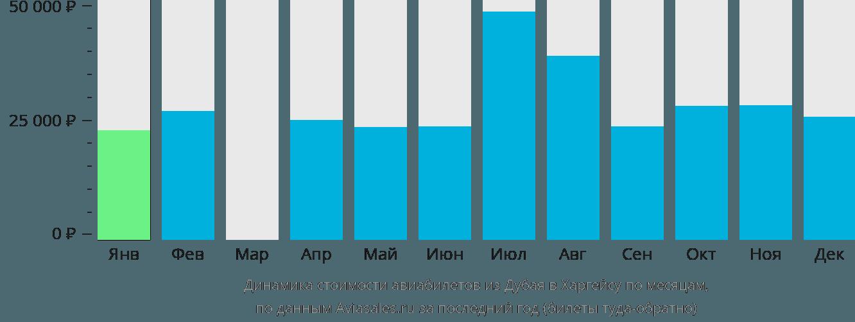 Динамика стоимости авиабилетов из Дубая в Харгейсу по месяцам