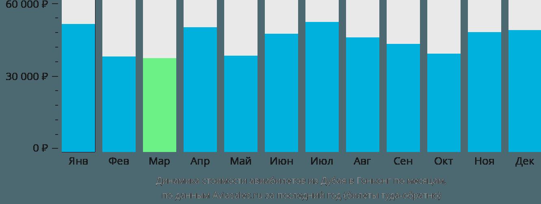 Динамика стоимости авиабилетов из Дубая в Гонконг по месяцам