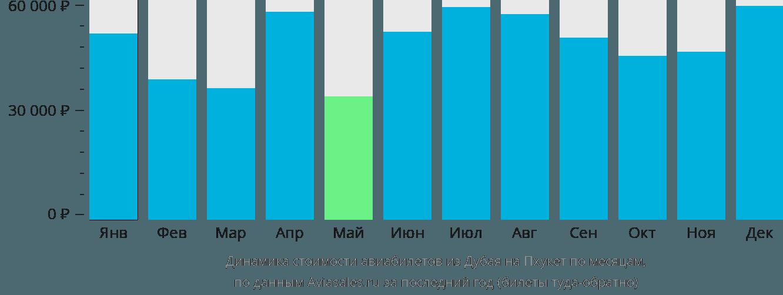 Динамика стоимости авиабилетов из Дубая на Пхукет по месяцам