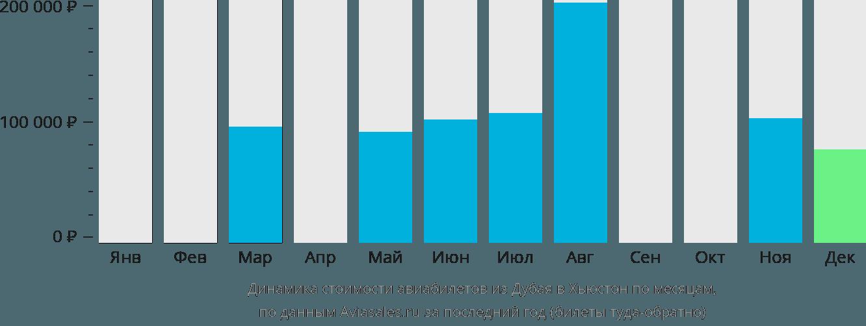 Динамика стоимости авиабилетов из Дубая в Хьюстон по месяцам