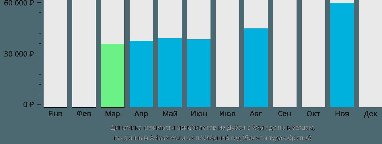 Динамика стоимости авиабилетов из Дубая в Хургаду по месяцам