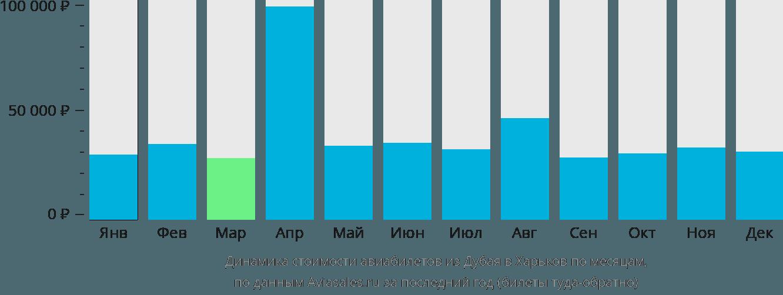 Динамика стоимости авиабилетов из Дубая в Харьков по месяцам