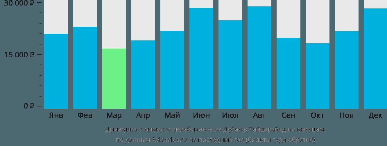 Динамика стоимости авиабилетов из Дубая в Хайдарабад по месяцам