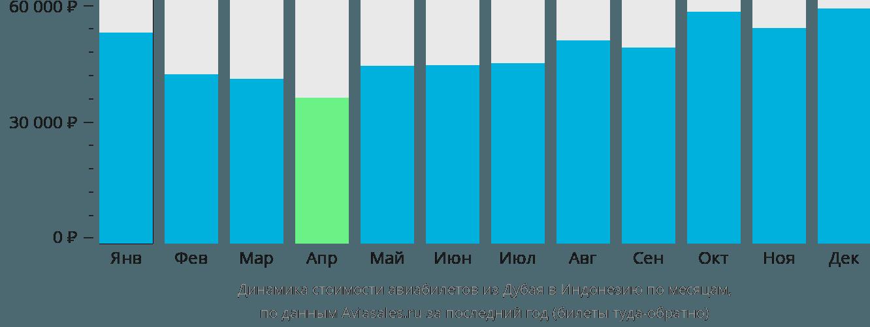 Динамика стоимости авиабилетов из Дубая в Индонезию по месяцам