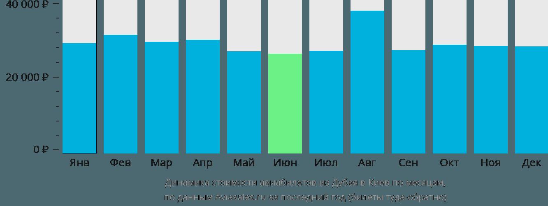 Динамика стоимости авиабилетов из Дубая в Киев по месяцам
