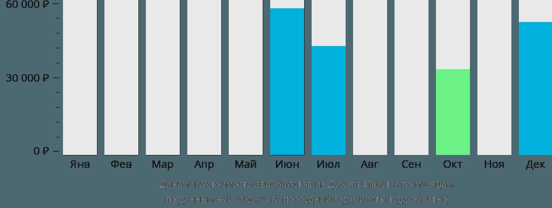 Динамика стоимости авиабилетов из Дубая в Иркутск по месяцам