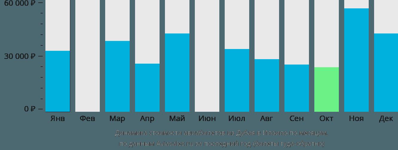 Динамика стоимости авиабилетов из Дубая в Илоило по месяцам