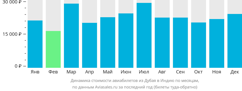 Динамика стоимости авиабилетов из Дубая в Индию по месяцам