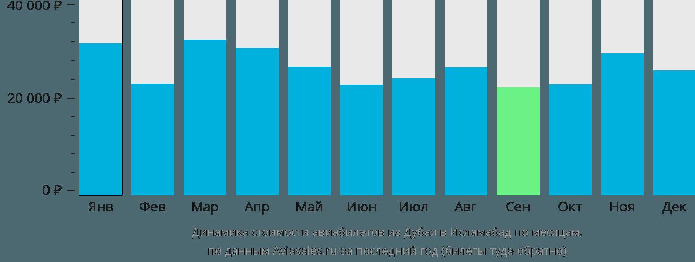 Динамика стоимости авиабилетов из Дубая в Исламабад по месяцам