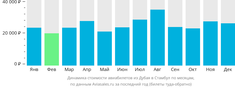 Динамика стоимости авиабилетов из Дубая в Стамбул по месяцам