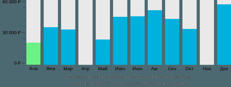 Динамика стоимости авиабилетов из Дубая в Италию по месяцам