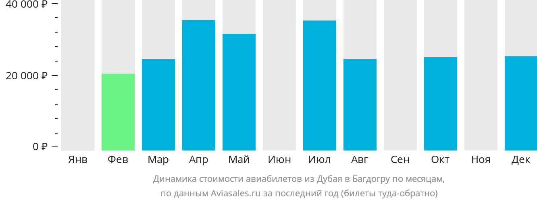 Динамика стоимости авиабилетов из Дубая в Багдогру по месяцам
