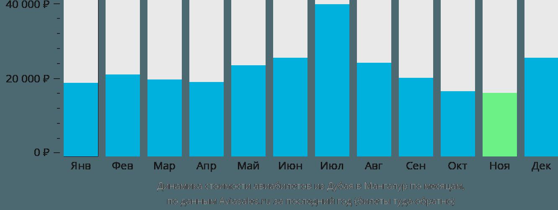 Динамика стоимости авиабилетов из Дубая в Мангалур по месяцам