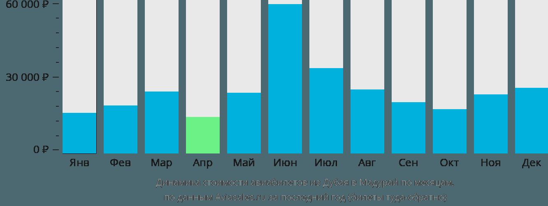 Динамика стоимости авиабилетов из Дубая в Мадурай по месяцам
