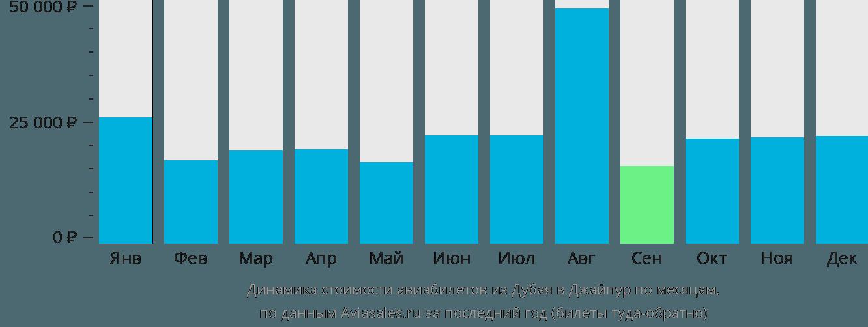 Динамика стоимости авиабилетов из Дубая в Джайпур по месяцам