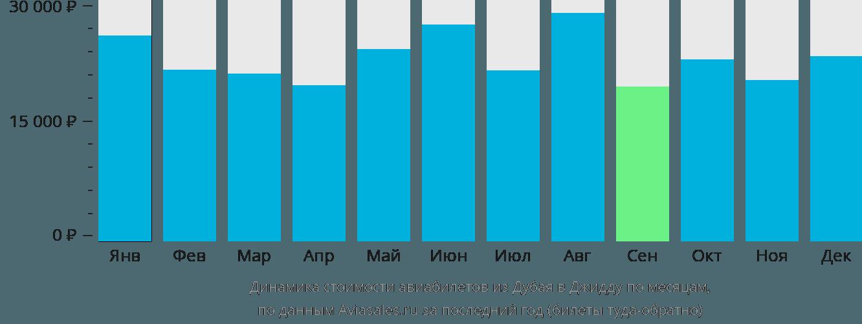 Динамика стоимости авиабилетов из Дубая в Джидду по месяцам