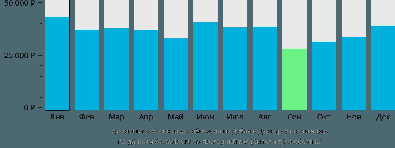 Динамика стоимости авиабилетов из Дубая в Джакарту по месяцам