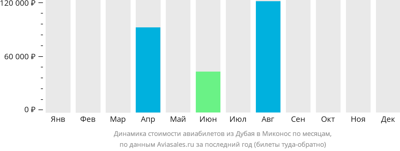 Динамика стоимости авиабилетов из Дубая в Миконос по месяцам