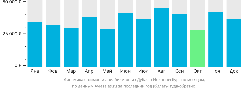 Динамика стоимости авиабилетов из Дубая в Йоханнесбург по месяцам