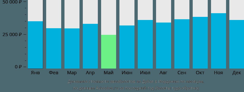 Динамика стоимости авиабилетов из Дубая в Иорданию по месяцам