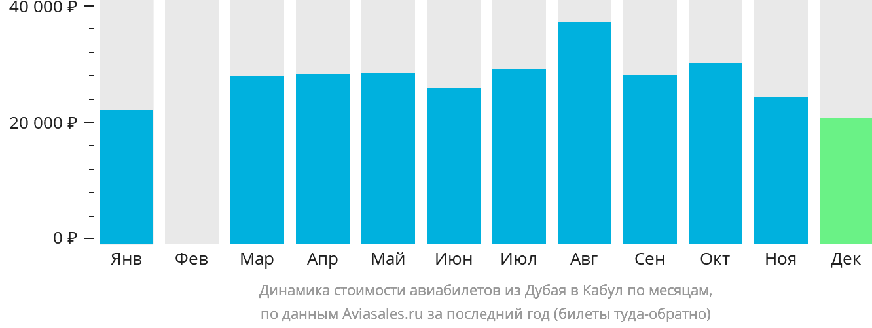 Динамика стоимости авиабилетов из Дубая в Кабул по месяцам