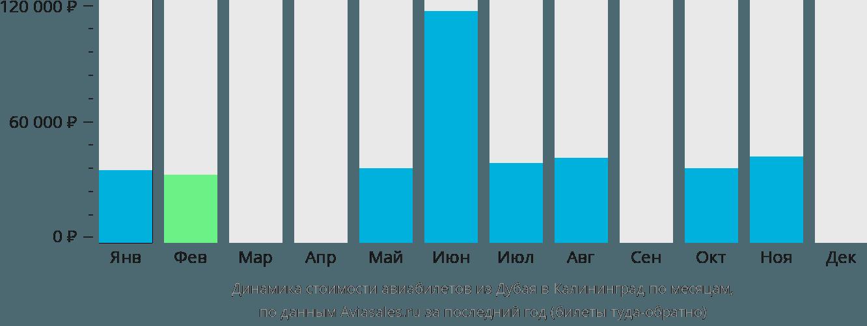Динамика стоимости авиабилетов из Дубая в Калининград по месяцам