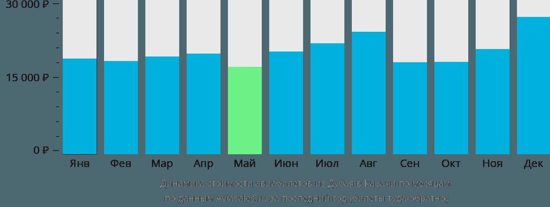 Динамика стоимости авиабилетов из Дубаи в Карачи по месяцам